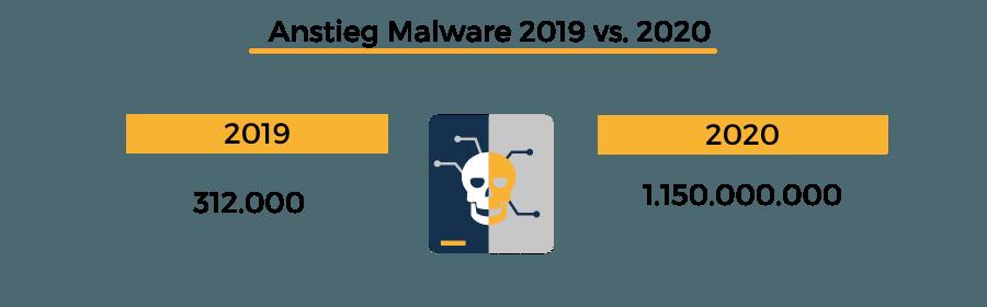 Anstieg Malware