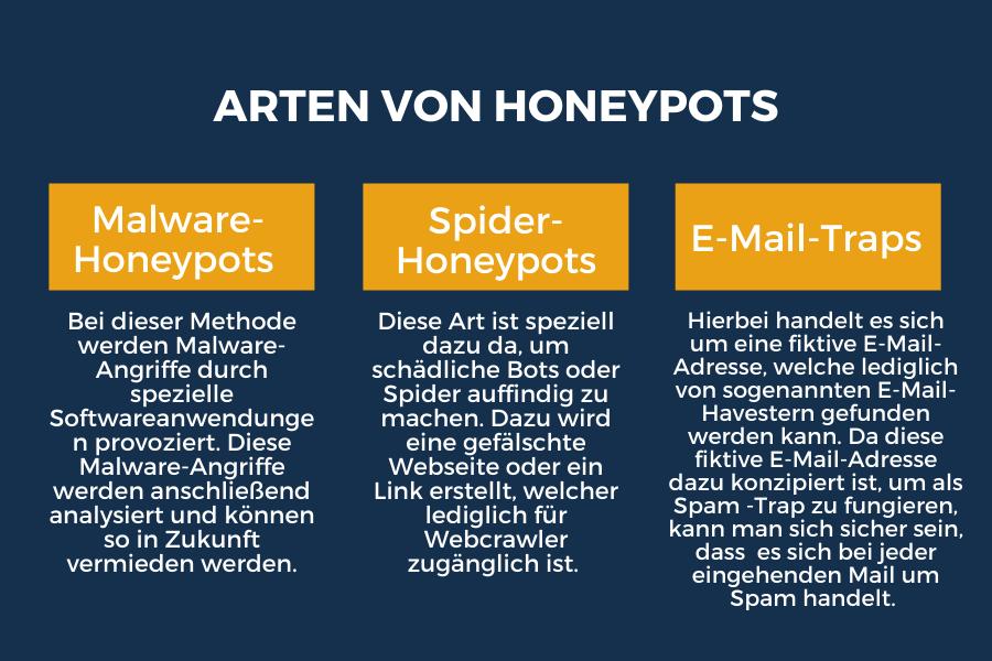 Arten von Honeypots