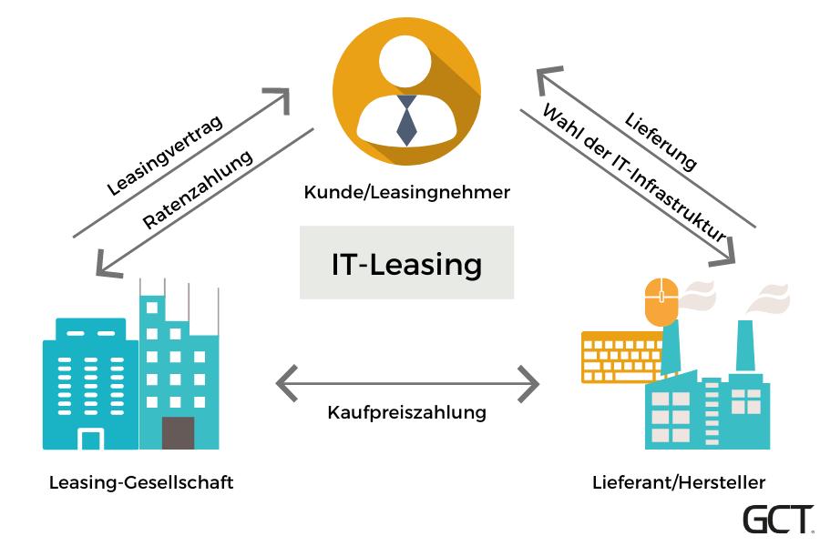 IT-Software leasen
