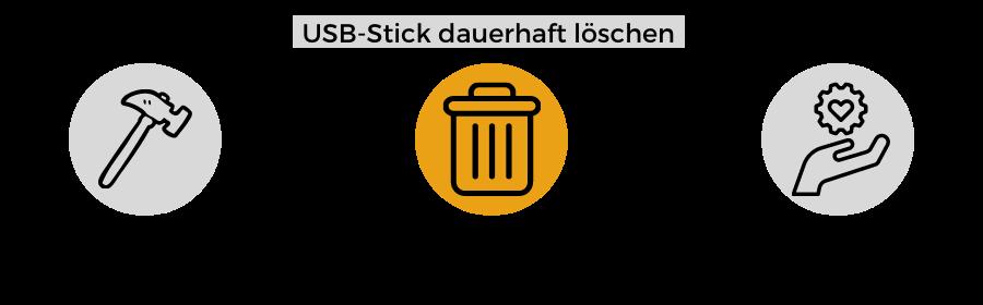 Maßnahmen USB-Stick