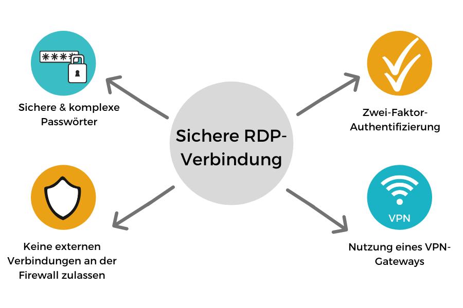 Sichere RDP-Verbindung
