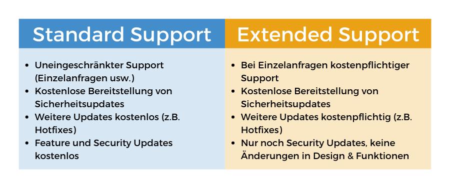 Vergleich Support