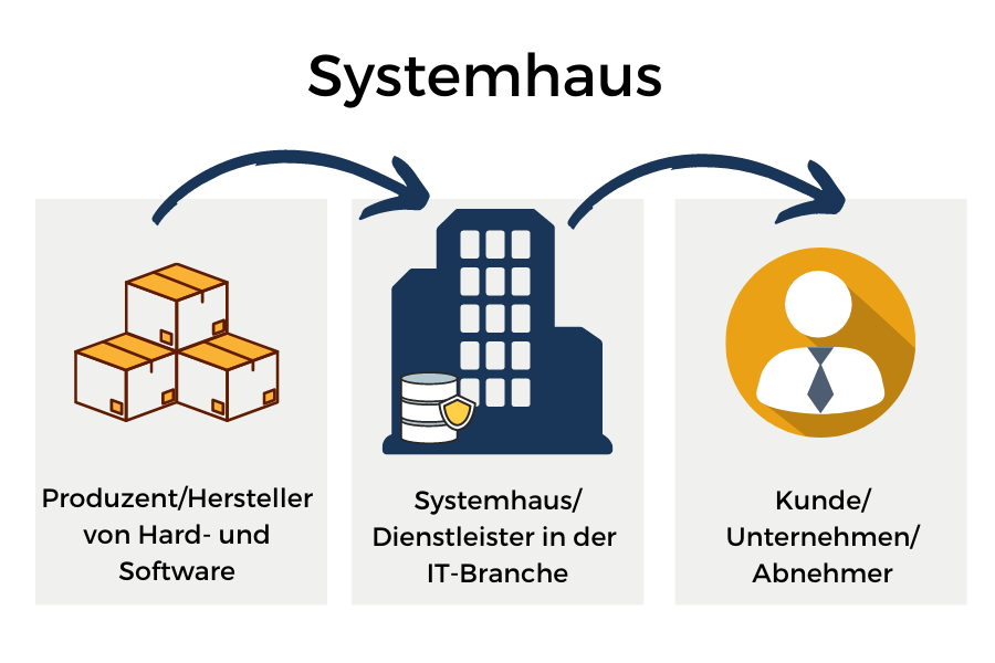 Definition Systemhaus