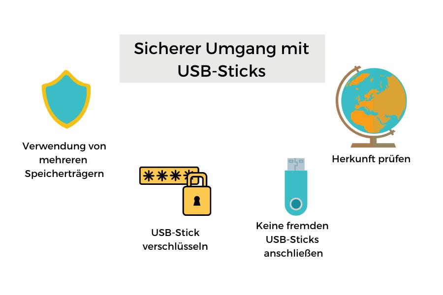 Sicherer Umgang mit USB-Sticks