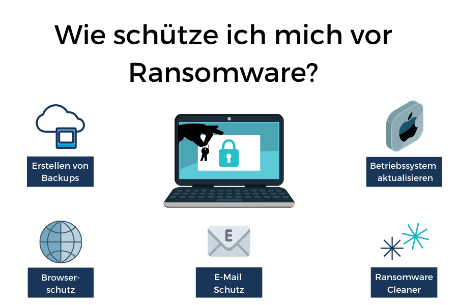 Wie schütze ich mich vor Ransomware?